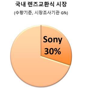 국내 렌즈교환식 시장 sony 30%