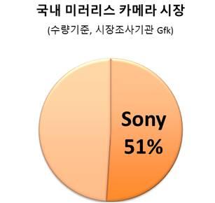 국내 미러리스 카메라 시장 sony 51%