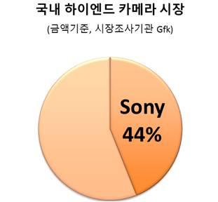 국내 하이엔드 카메라 시장 sony 44%