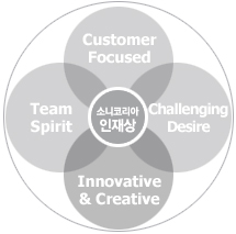 소니코리아 인재상 : Customer Focused, Challenging Desire, Innovative & Creatice, Team Spirit