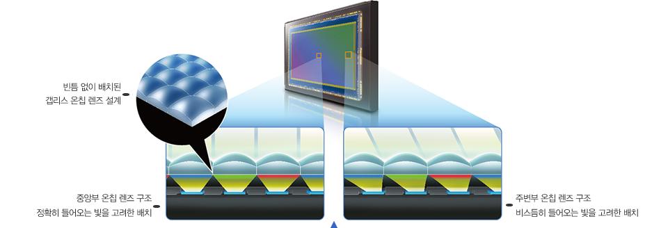 빈틈 없이 배치된 갭리스 온칩 렌즈 설계, 중앙부 온칩 렌즈 구조 정확히 들어오는 빛을 고려한 배치, 주변부 온칩 렌즈 구조 비스듬히 들어오는 빛을 고려한 배치