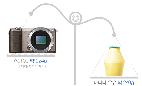 A5100 약 224g(배터리/메모리 제외), 바나나 우유 약 240g